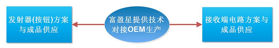 vwin官方网站提供技术对接OEM生产